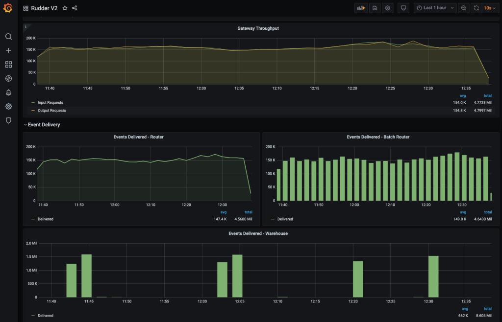 1623342307 76 RudderStack targets developers with open source customer data platform