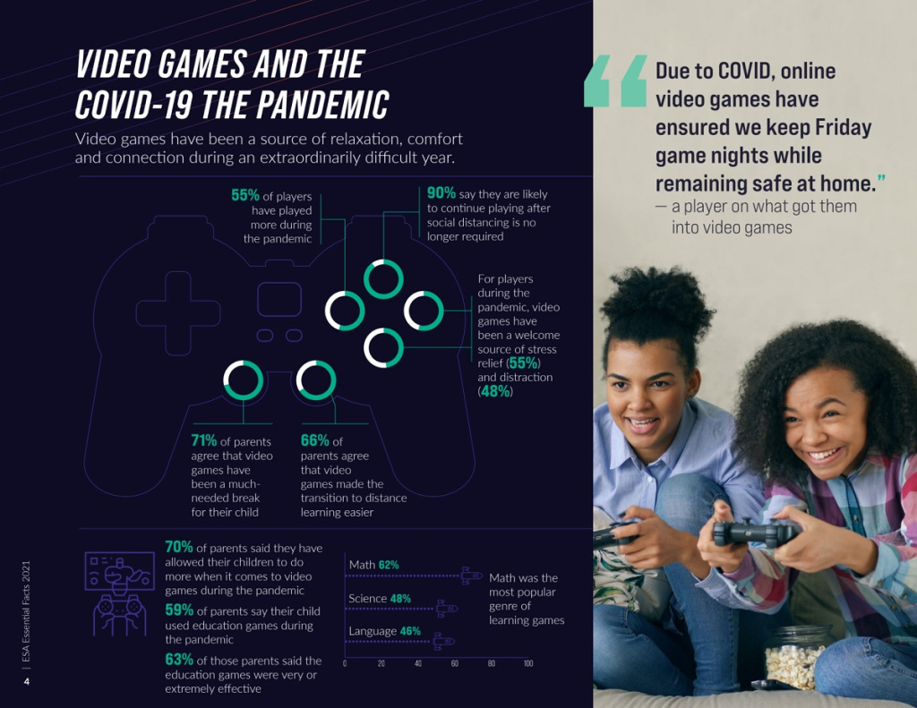 1626192310 348 ESA US gained 13M gamers during the pandemic
