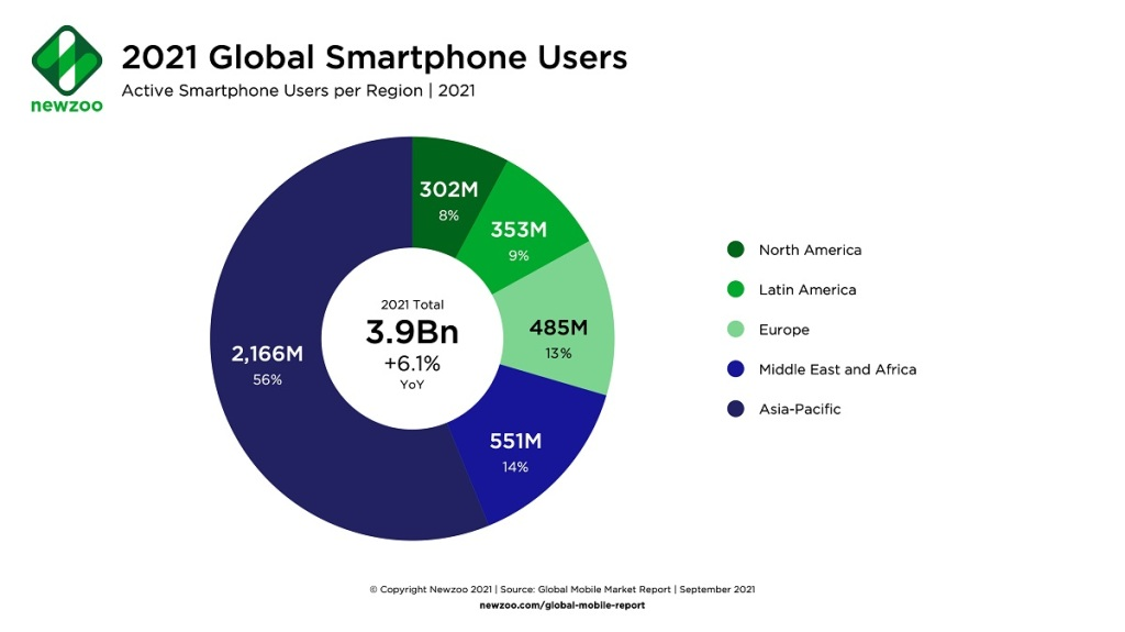 1632411605 309 Newzoo Mobile games will grow 44 in 2021 to 907B